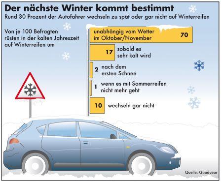 Winterreifen - Wechsel